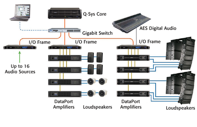 Configuration of digital audio systems