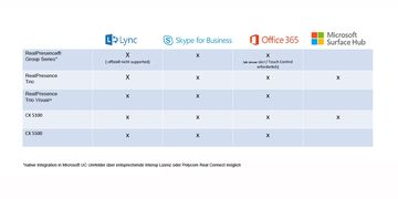 Polycom / Microsoft solution matrix