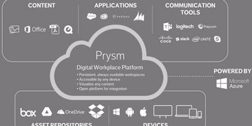 Prysm Platform Integration Matrix