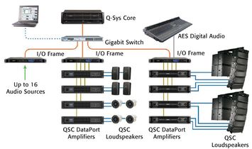QSC QSYS System